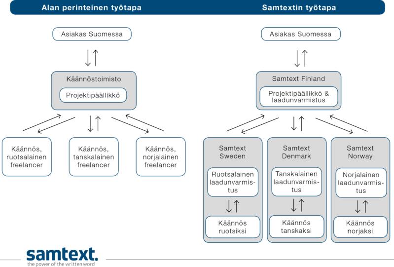 Käännöstoimisto Samtext